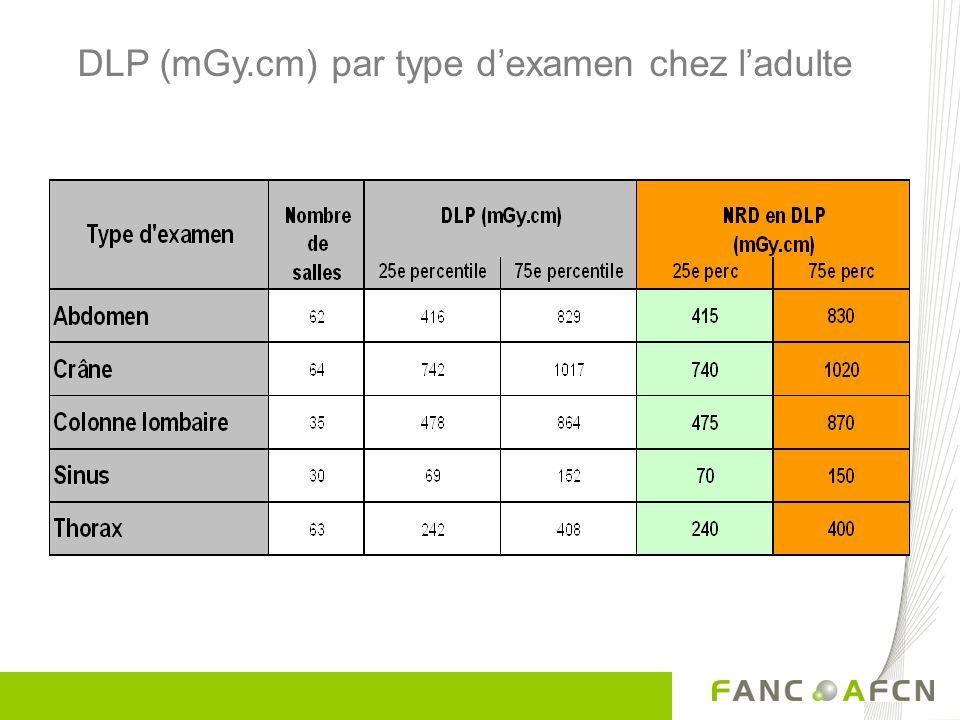 DLP (mGy.cm) par type dexamen chez ladulte