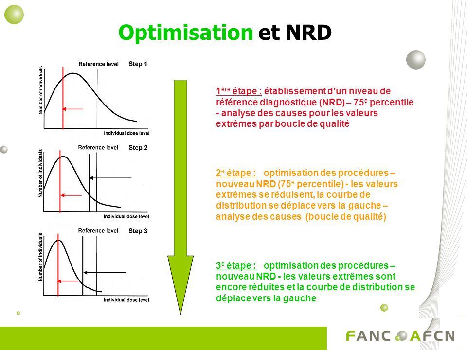 Optimisation et NRD 1 ère étape : établissement dun niveau de référence diagnostique (NRD) – 75 e percentile - analyse des causes pour les valeurs extrêmes par boucle de qualité 2 e étape : optimisation des procédures – nouveau NRD (75 e percentile) - les valeurs extrêmes se réduisent, la courbe de distribution se déplace vers la gauche – analyse des causes (boucle de qualité) 3 e étape : optimisation des procédures – nouveau NRD - les valeurs extrêmes sont encore réduites et la courbe de distribution se déplace vers la gauche