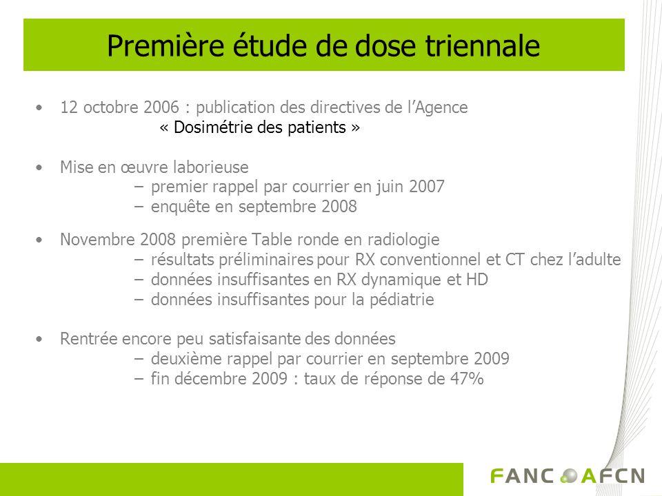 Première étude de dose triennale 12 octobre 2006 : publication des directives de lAgence « Dosimétrie des patients » Mise en œuvre laborieuse –premier