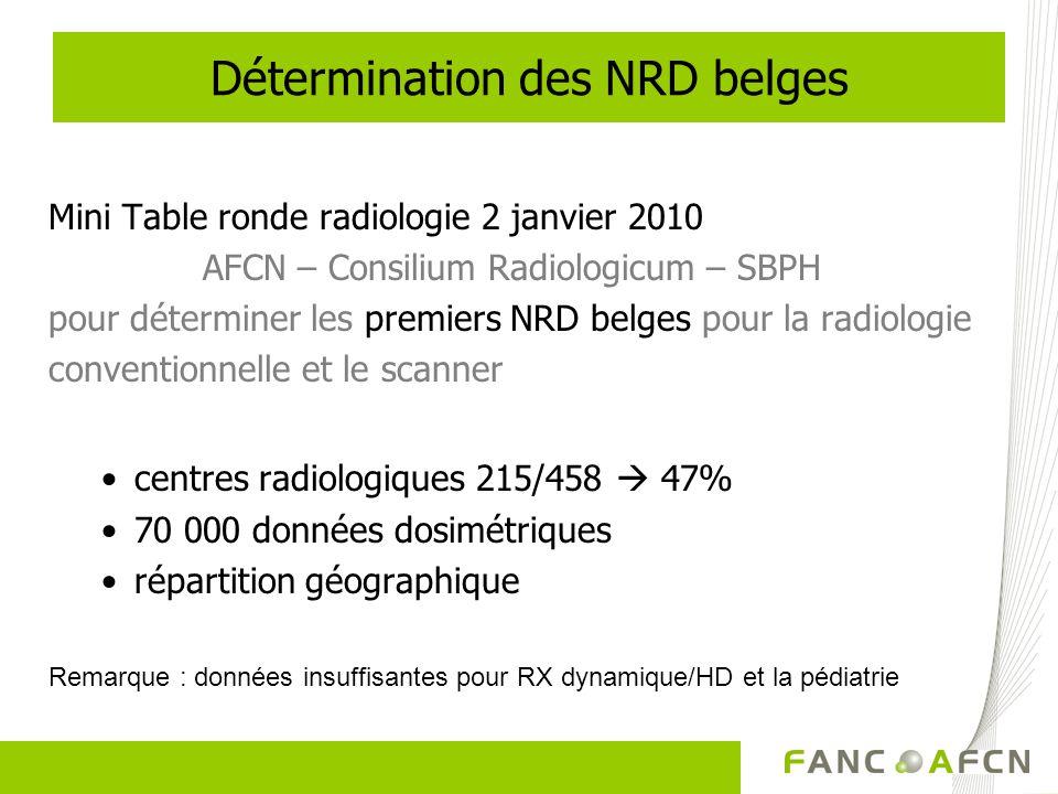 Mini Table ronde radiologie 2 janvier 2010 AFCN – Consilium Radiologicum – SBPH pour déterminer les premiers NRD belges pour la radiologie conventionnelle et le scanner centres radiologiques 215/458 47% 70 000 données dosimétriques répartition géographique Détermination des NRD belges Remarque : données insuffisantes pour RX dynamique/HD et la pédiatrie