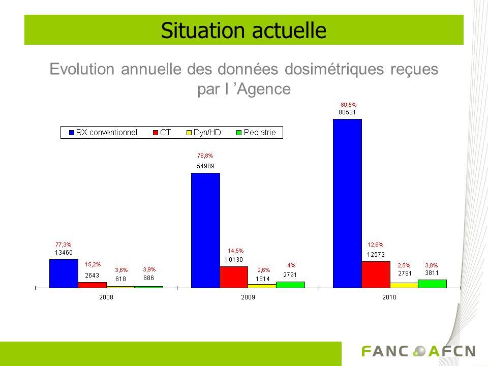Situation actuelle Evolution annuelle des données dosimétriques reçues par l Agence