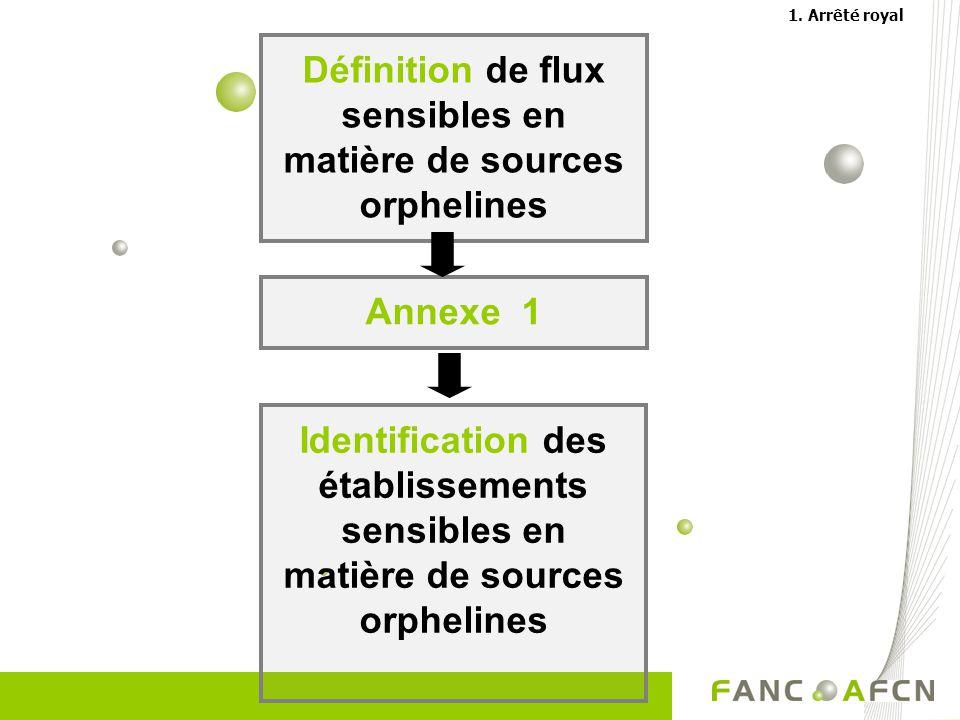 Définition de flux sensibles en matière de sources orphelines Annexe 1 Identification des établissements sensibles en matière de sources orphelines 1.