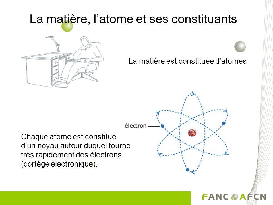 La matière, latome et ses constituants La matière est constituée datomes Chaque atome est constitué dun noyau autour duquel tourne très rapidement des