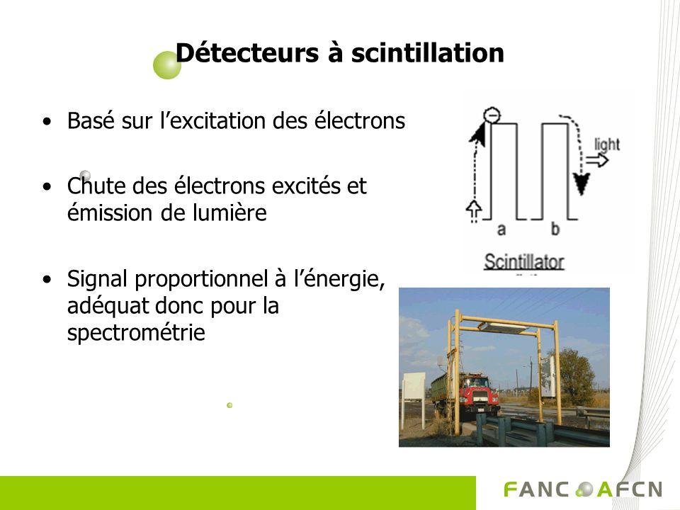 Détecteurs à scintillation Basé sur lexcitation des électrons Chute des électrons excités et émission de lumière Signal proportionnel à lénergie, adéq