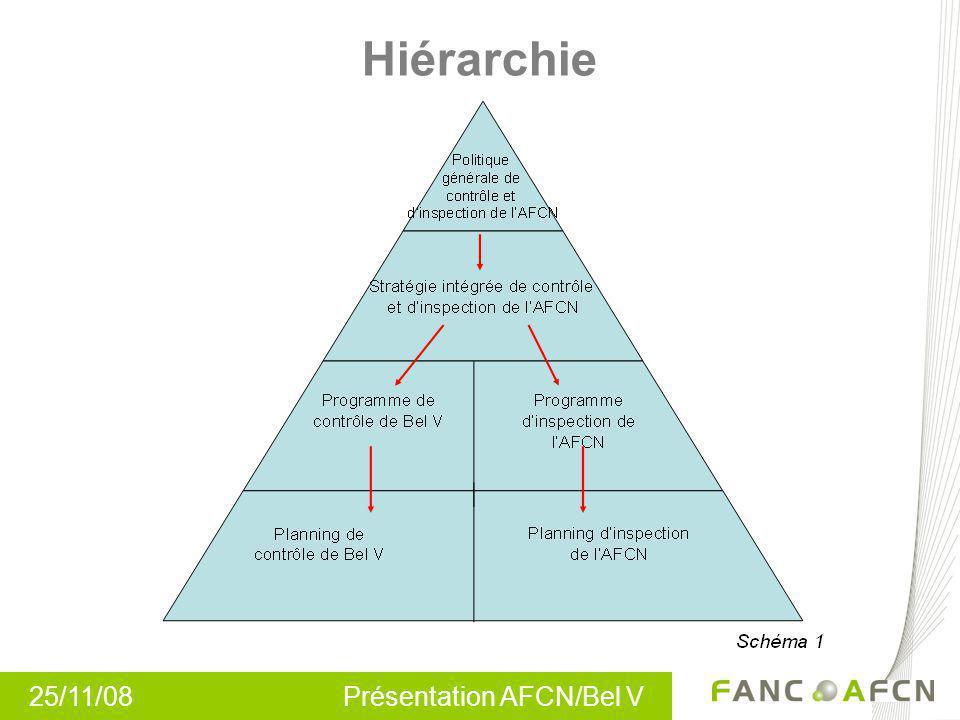 25/11/08 Présentation AFCN/Bel V Hiérarchie