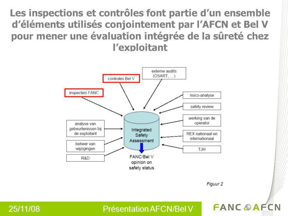 25/11/08 Présentation AFCN/Bel V Les inspections et contrôles font partie dun ensemble déléments utilisés conjointement par lAFCN et Bel V pour mener