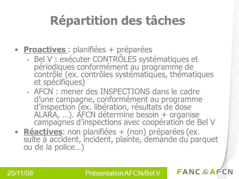 25/11/08 Présentation AFCN/Bel V Répartition des tâches Proactives : planifiées + préparées - Bel V : exécuter CONTRÔLES systématiques et périodiques