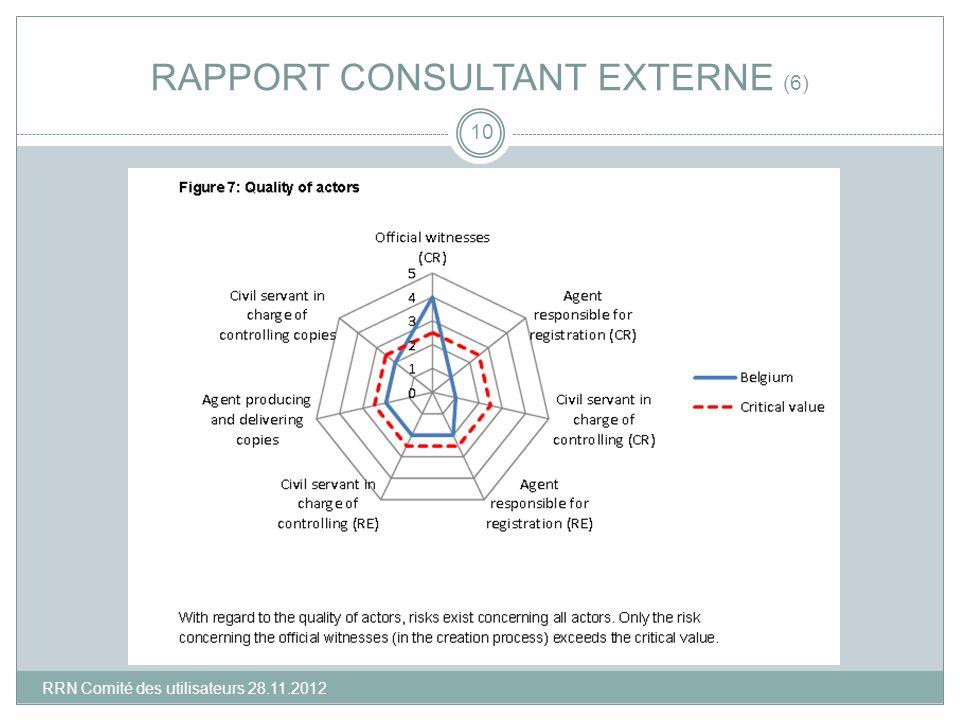 RAPPORT CONSULTANT EXTERNE (6) 10 RRN Comité des utilisateurs 28.11.2012