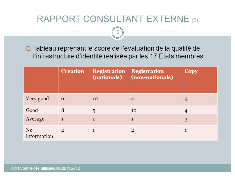 RAPPORT CONSULTANT EXTERNE (2) Tableau reprenant le score de lévaluation de la qualité de linfrastructure didentité réalisée par les 17 Etats membres 6 CreationRegistration (nationals) Registration (non-nationals) Copy Very good61049 Good85104 Average1113 No information 2121 RRN Comité des utilisateurs 28.11.2012