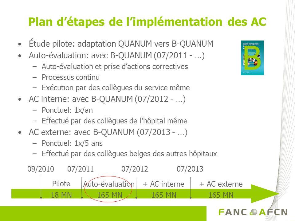 Plan détapes de limplémentation des AC Étude pilote: adaptation QUANUM vers B-QUANUM Auto-évaluation: avec B-QUANUM (07/2011 - …) –Auto-évaluation et prise dactions correctives –Processus continu –Exécution par des collègues du service même AC interne: avec B-QUANUM (07/2012 - …) –Ponctuel: 1x/an –Effectué par des collègues de lhôpital même AC externe: avec B-QUANUM (07/2013 - …) –Ponctuel: 1x/5 ans –Effectué par des collègues belges des autres hôpitaux + AC externe+ AC interneAuto-évaluation 07/201307/2012 165 MN 07/201109/2010 Pilote 18 MN B