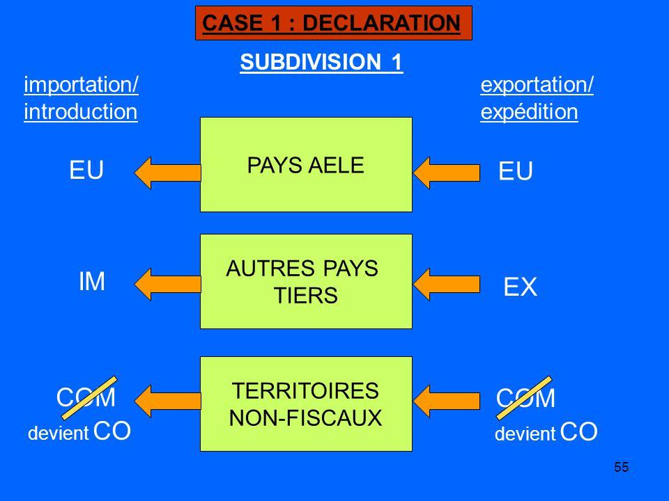 55 CASE 1 : DECLARATION PAYS AELE AUTRES PAYS TIERS TERRITOIRES NON-FISCAUX importation/ introduction EU IM EX COM devient CO exportation/ expédition SUBDIVISION 1