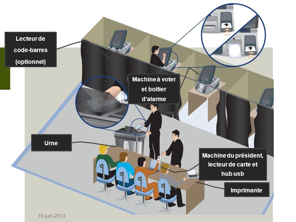 Machine du président 19 juin 2013 Machine du président et périphériques Urne Machine du président Imprimante Lecteur de carte Hub USB