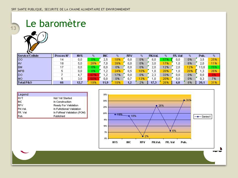 SPF SANTE PUBLIQUE, SECURITE DE LA CHAINE ALIMENTAIRE ET ENVIRONNEMENT 13 Le baromètre