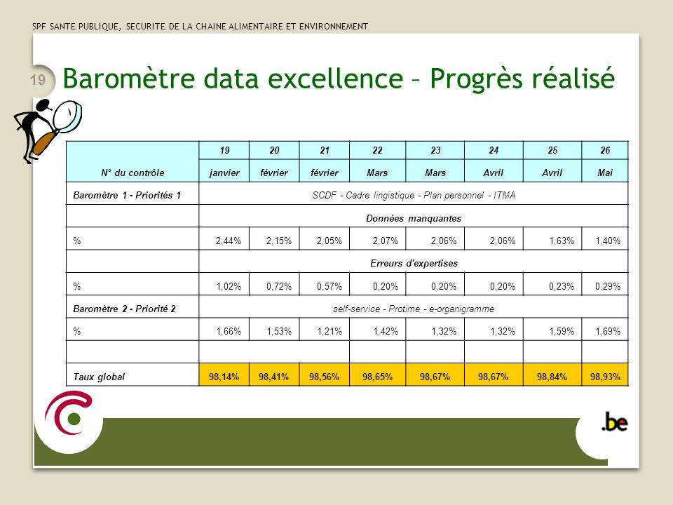 SPF SANTE PUBLIQUE, SECURITE DE LA CHAINE ALIMENTAIRE ET ENVIRONNEMENT 19 Baromètre data excellence – Progrès réalisé N° du contrôle 1920212223242526 janvierfévrier Mars Avril Mai Baromètre 1 - Priorités 1SCDF - Cadre lingistique - Plan personnel - ITMA Données manquantes %2,44%2,15%2,05%2,07%2,06% 1,63%1,40% Erreurs d expertises %1,02%0,72%0,57%0,20% 0,23%0,29% Baromètre 2 - Priorité 2self-service - Protime - e-organigramme %1,66%1,53%1,21%1,42%1,32% 1,59%1,69% Taux global98,14%98,41%98,56%98,65%98,67% 98,84%98,93%