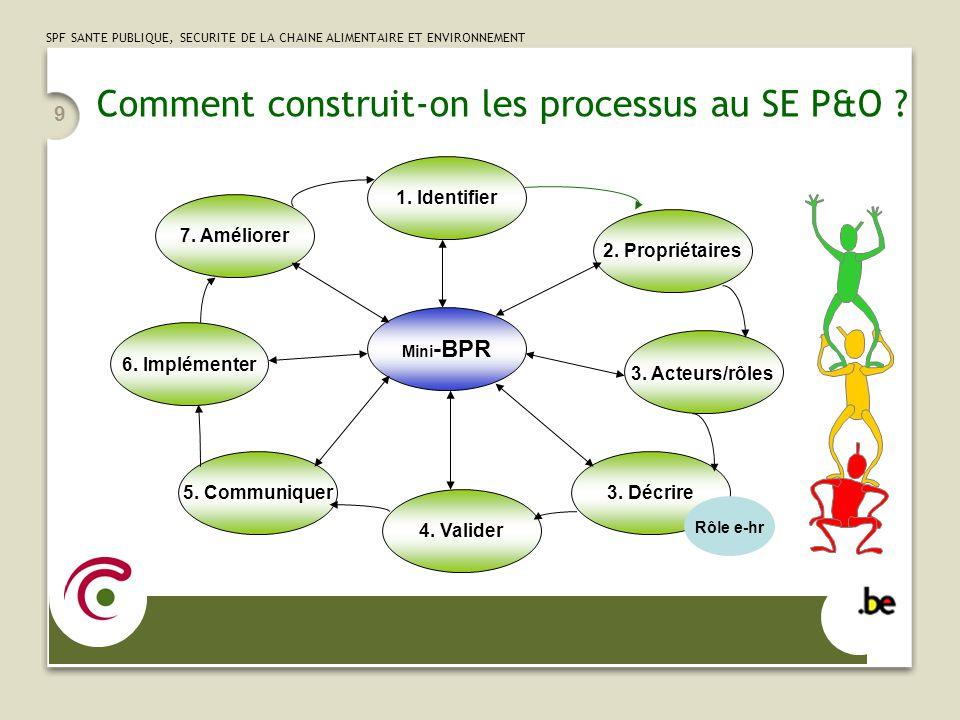 SPF SANTE PUBLIQUE, SECURITE DE LA CHAINE ALIMENTAIRE ET ENVIRONNEMENT 9 7.