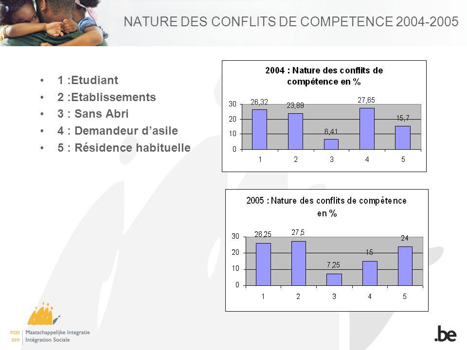 Nature des conflits de compétence 2004-2005