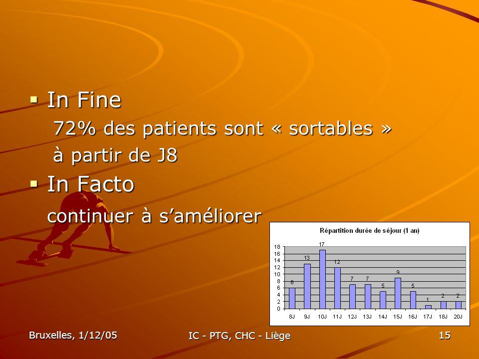 Bruxelles, 1/12/05 IC - PTG, CHC - Liège 15 In Fine In Fine 72% des patients sont « sortables » à partir de J8 In Facto In Facto continuer à saméliore