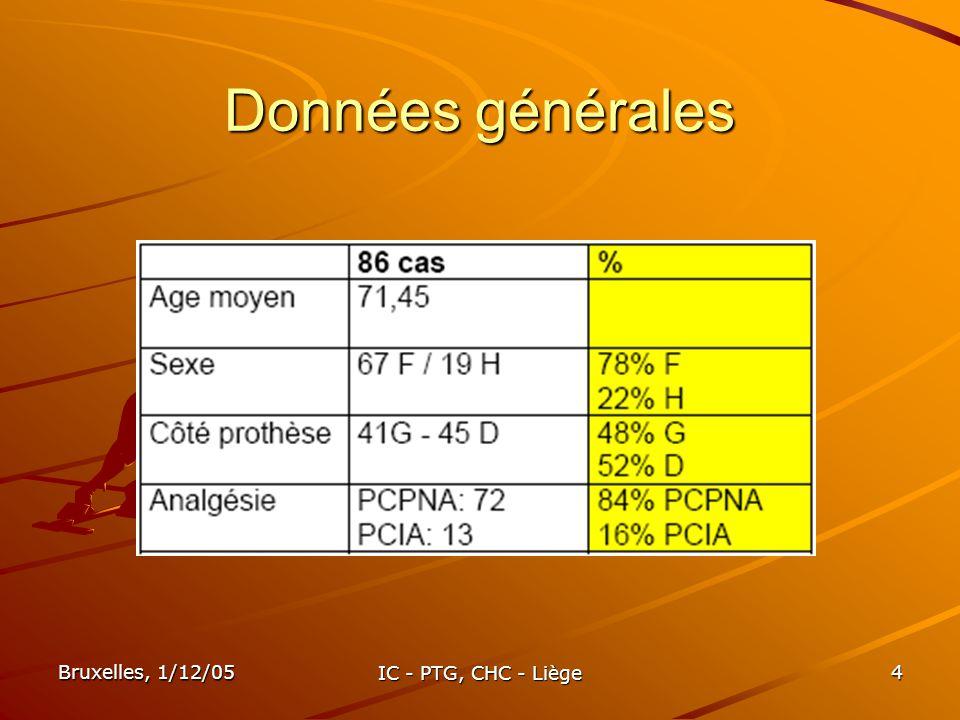 Bruxelles, 1/12/05 IC - PTG, CHC - Liège 15 In Fine In Fine 72% des patients sont « sortables » à partir de J8 In Facto In Facto continuer à saméliorer