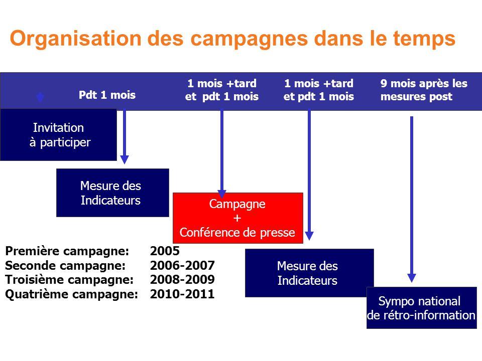 Mesure des Indicateurs Organisation des campagnes dans le temps Mesure des Indicateurs Sympo national de rétro-information Campagne + Conférence de pr