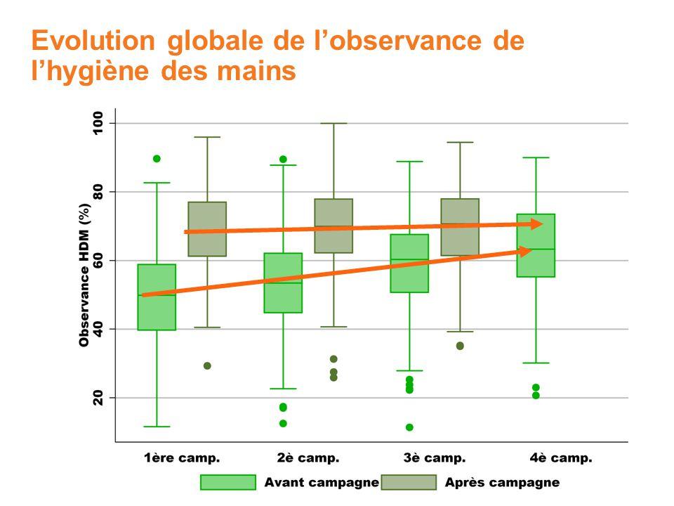 Evolution globale de lobservance de lhygiène des mains