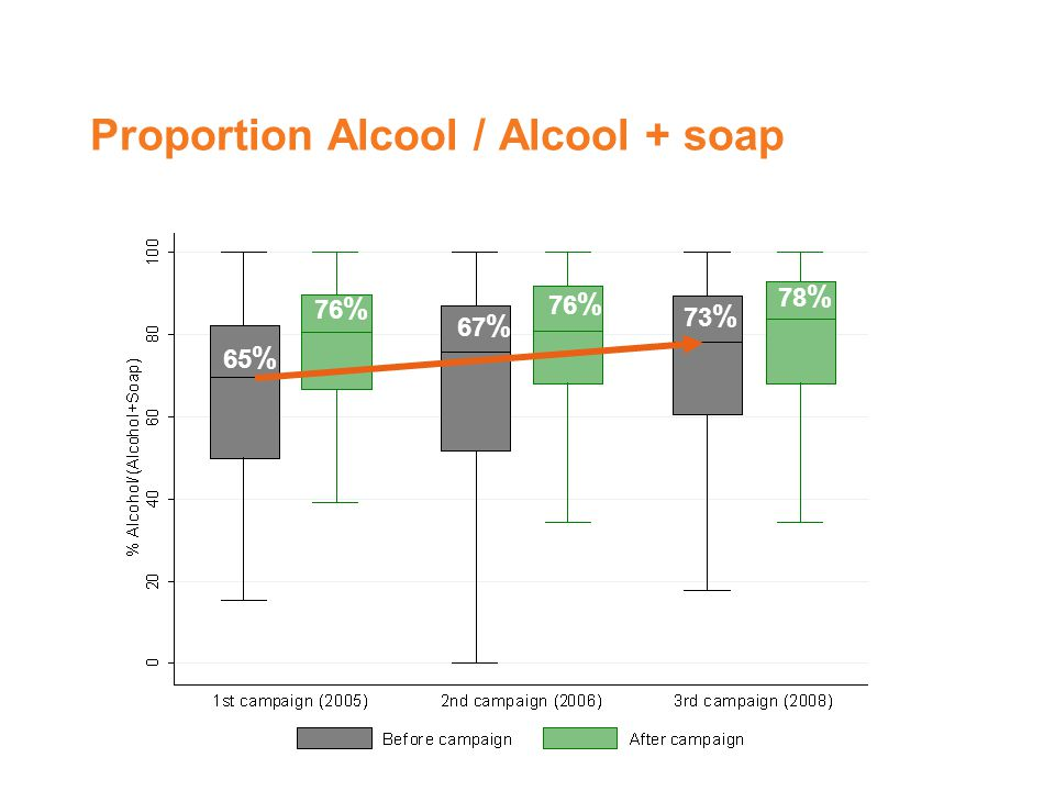 Proportion Alcool / Alcool + soap 65 % 76 % 67 % 76 % 73 % 78 %