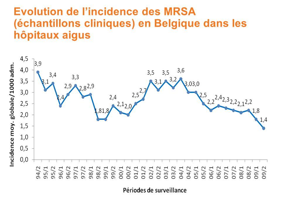 Evolution de lincidence des MRSA (échantillons cliniques) en Belgique dans les hôpitaux aigus