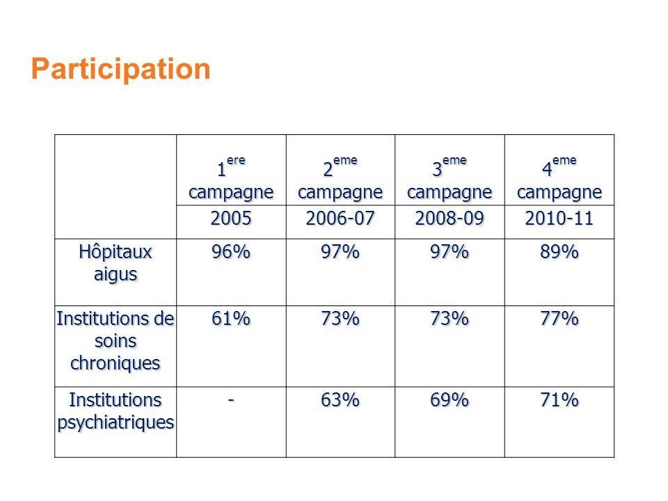Participation 1 ere campagne 2 eme campagne 3 eme campagne 4 eme campagne 20052006-072008-092010-11 Hôpitaux aigus 96%97%97%89% Institutions de soins chroniques 61%73%73%77% Institutions psychiatriques -63%69%71%