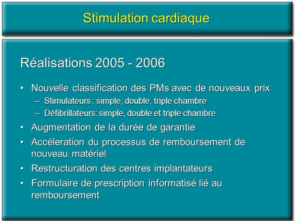 Réalisations 2005 - 2006 Nouvelle classification des PMs avec de nouveaux prix –Stimulateurs : simple, double, triple chambre –Défibrillateurs: simple