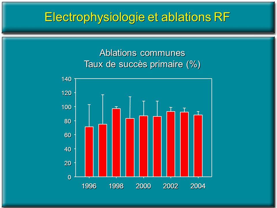 Electrophysiologie et ablations RF Ablations communes Taux de succès primaire (%) 19961998200020022004 0 20 40 60 80 100 120 140