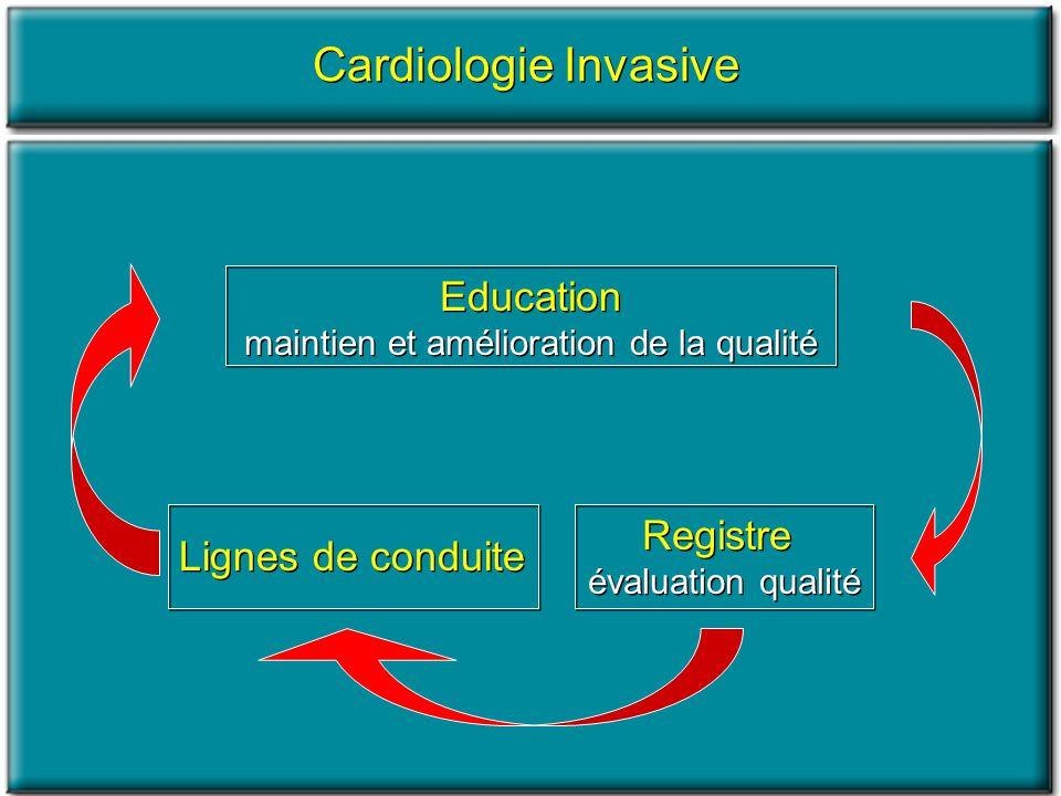 Indicateurs de qualité -Mortalité hospitalière -Recours aux thérapeutiques de reperfusion -Temps entre les premiers symptômes et le traitement Indicateurs de qualité -Mortalité hospitalière -Recours aux thérapeutiques de reperfusion -Temps entre les premiers symptômes et le traitement Cardiologie aiguë