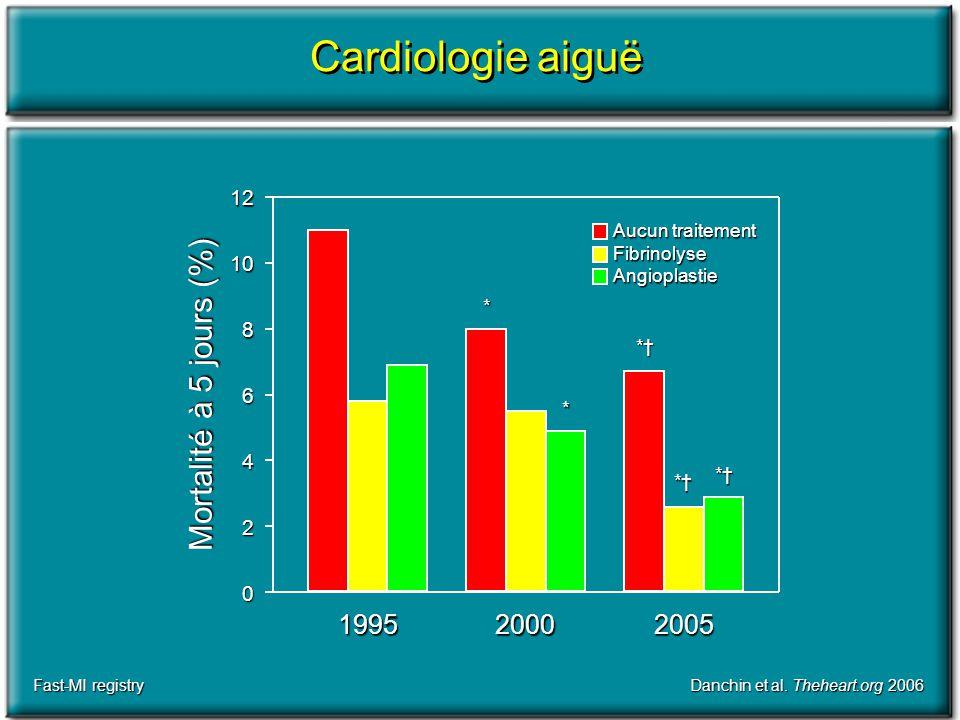 Cardiologie aiguë Danchin et al. Theheart.org 2006 1995 20052000 Mortalité à 5 jours (%) 0 2 4 6 8 1012 Aucun traitement FibrinolyseAngioplastie * * *