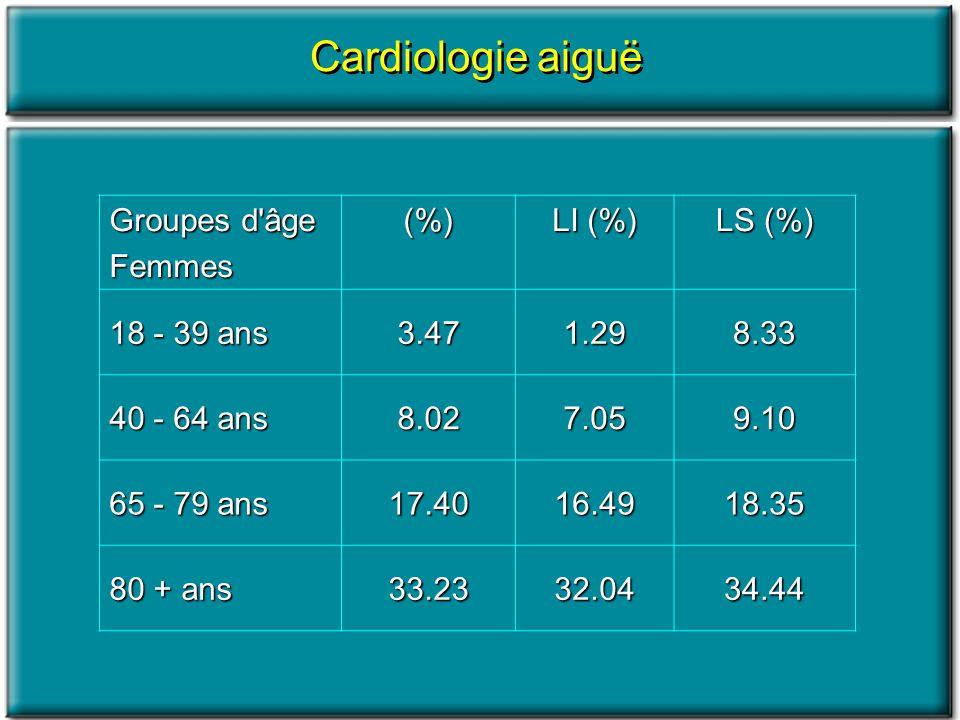 Cardiologie aiguë Groupes d'âge Femmes(%) LI (%) LS (%) 18 - 39 ans 3.471.298.33 40 - 64 ans 8.027.059.10 65 - 79 ans 17.4016.4918.35 80 + ans 33.2332
