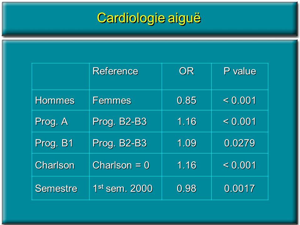 Cardiologie aiguë ReferenceOR P value HommesFemmes0.85 < 0.001 Prog. A Prog. B2-B3 1.16 < 0.001 Prog. B1 Prog. B2-B3 1.090.0279 Charlson Charlson = 0