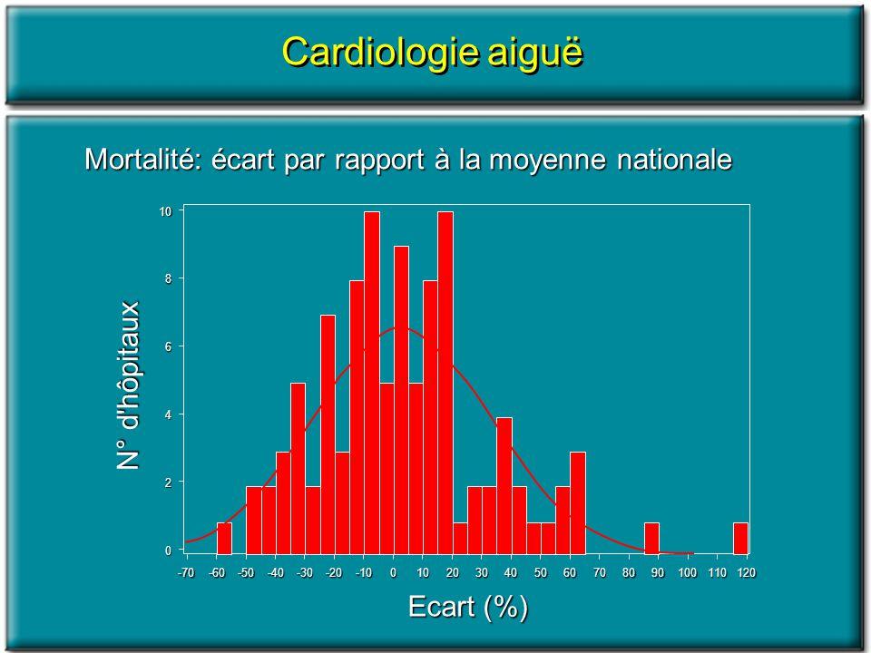 108 6 4 2 0 -70-60-50-40-30-20-100102030405060709010011012080 N° d'hôpitaux Ecart (%) Mortalité: écart par rapport à la moyenne nationale Cardiologie