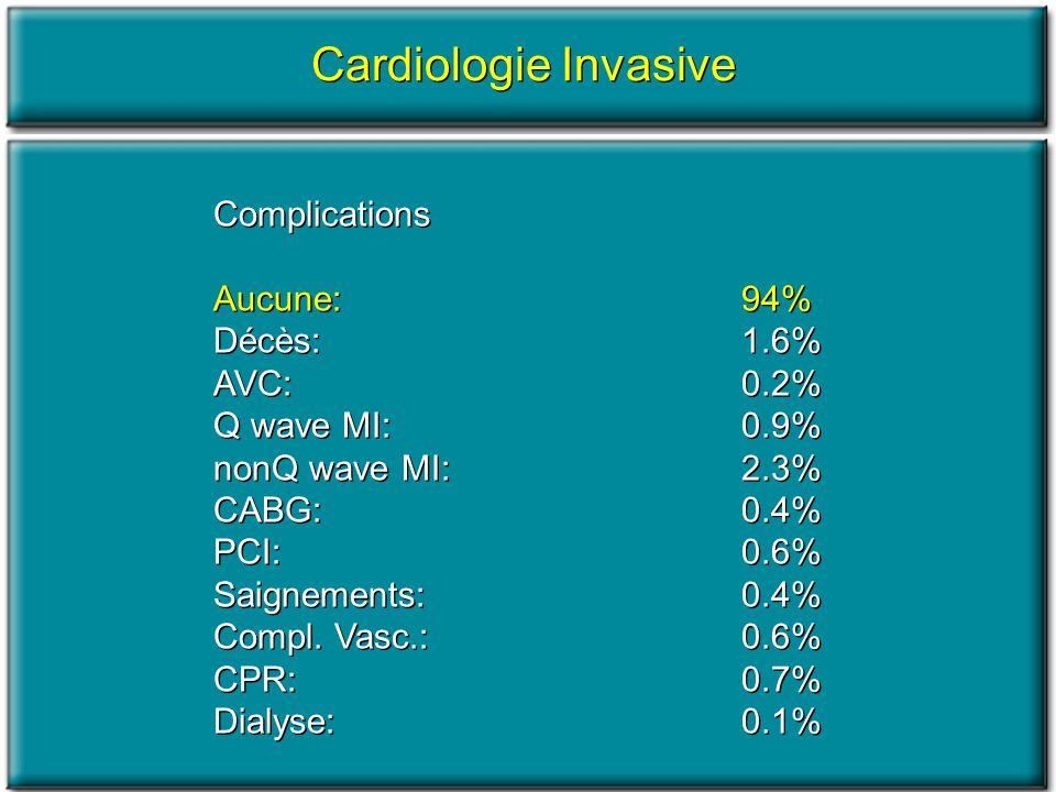 Cardiologie Invasive Complications Aucune:94% Décès:1.6% AVC:0.2% Q wave MI:0.9% nonQ wave MI:2.3% CABG:0.4% PCI:0.6% Saignements:0.4% Compl. Vasc.: 0