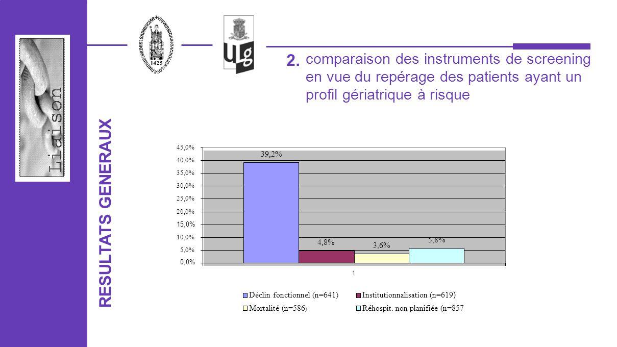 RESULTATS GENERAUX 2. 39,2% 4,8% 3,6% 5,8% 0,0% 5,0% 10,0% 15,0% 20,0% 25,0% 30,0% 35,0% 40,0% 45,0% 1 Déclin fonctionnel (n=641)Institutionnalisation