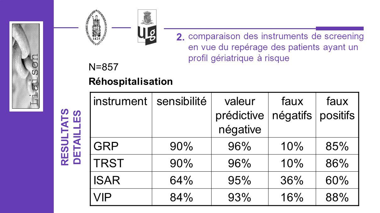 2. N=857 Réhospitalisation instrumentsensibilitévaleur prédictive négative faux négatifs faux positifs GRP90%96%10%85% TRST90%96%10%86% ISAR64%95%36%6