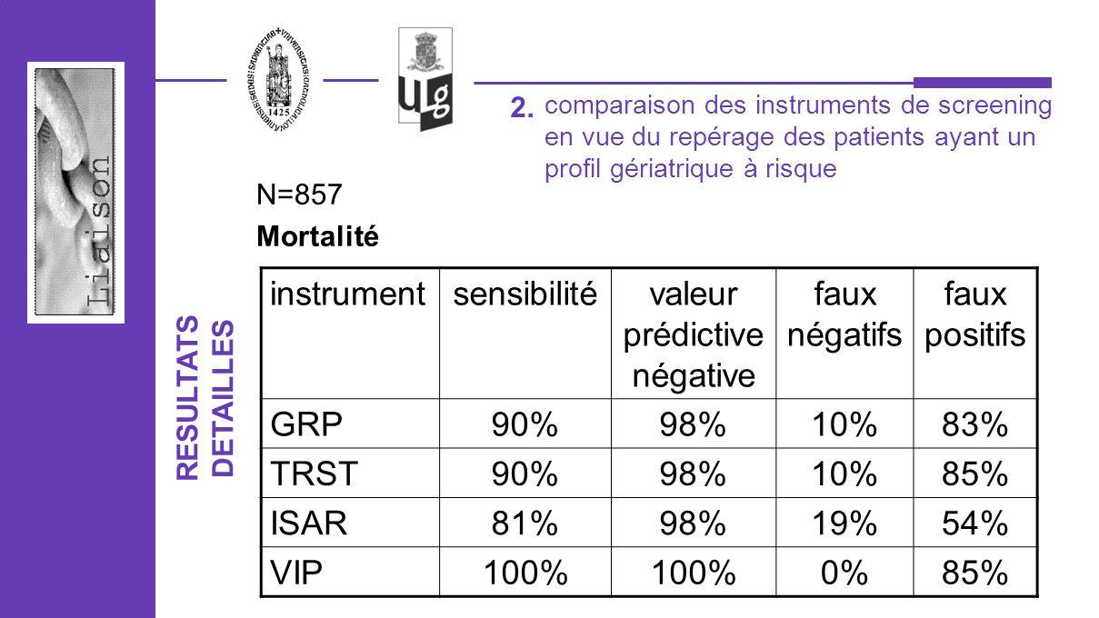 2. N=857 Mortalité instrumentsensibilitévaleur prédictive négative faux négatifs faux positifs GRP90%98%10%83% TRST90%98%10%85% ISAR81%98%19%54% VIP10