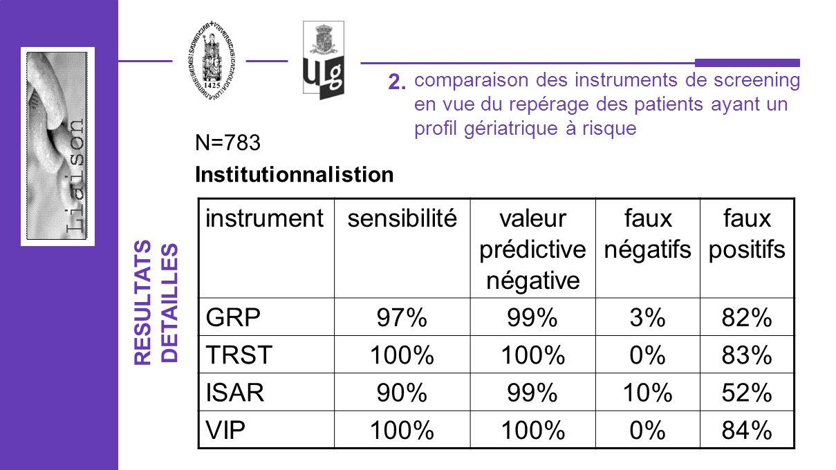 2. N=783 Institutionnalistion instrumentsensibilitévaleur prédictive négative faux négatifs faux positifs GRP97%99%3%82% TRST100% 0%83% ISAR90%99%10%5