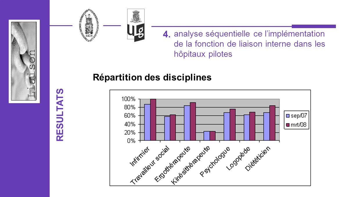 analyse séquentielle ce limplémentation de la fonction de liaison interne dans les hôpitaux pilotes 4. RESULTATS Répartition des disciplines