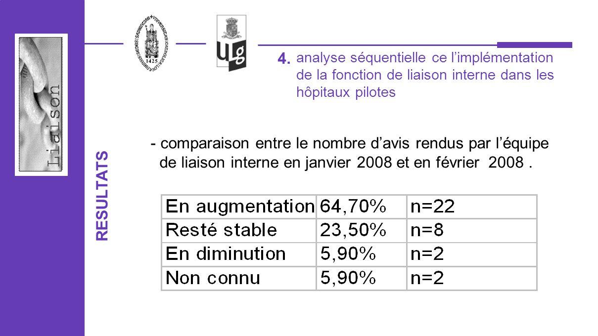 analyse séquentielle ce limplémentation de la fonction de liaison interne dans les hôpitaux pilotes 4. RESULTATS - comparaison entre le nombre davis r