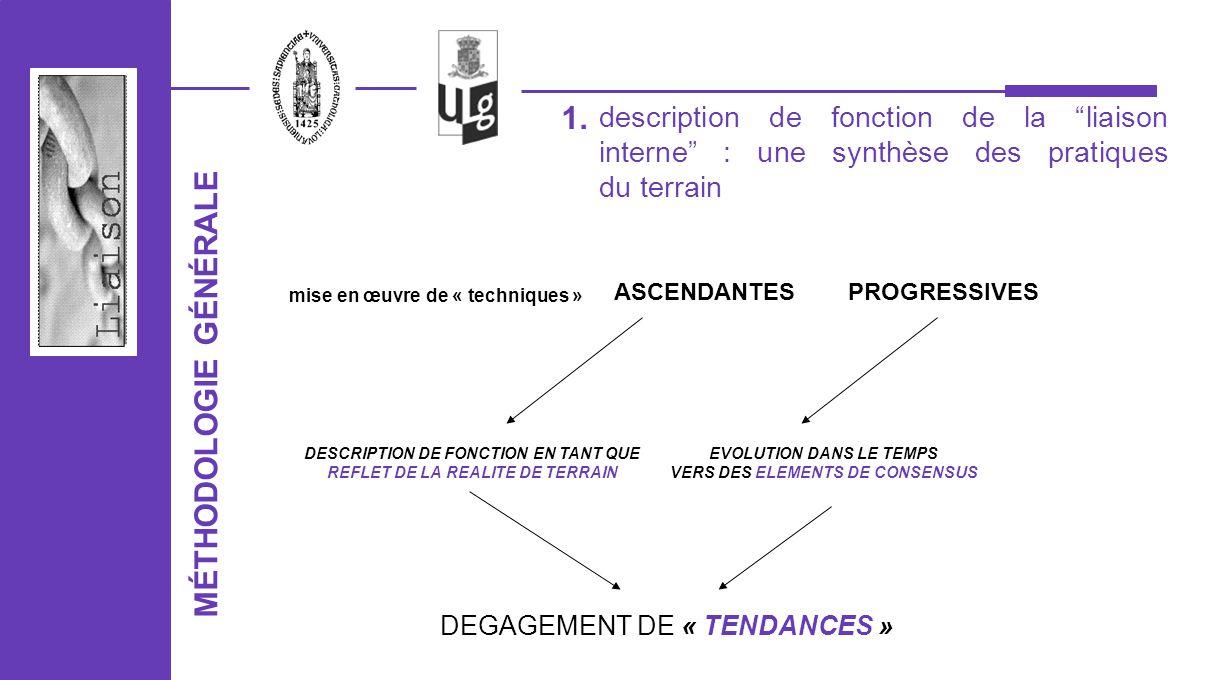 CONCLUSIONS GENERALES Limplémentation de la liaison = un processus évoluant en fonction de: composition des équipes ; utilisation instruments de screening ; nombre de services ; nombre davis.