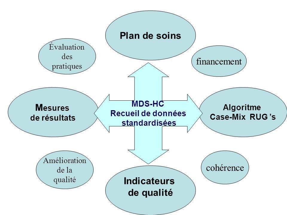Indicateurs de qualité M esures de résultats Plan de soins Algoritme Case-Mix RUG s MDS-HC Recueil de données standardisées Évaluation des pratiques A