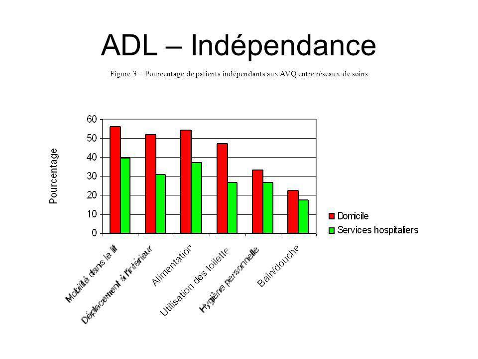 ADL – Indépendance Figure 3 – Pourcentage de patients indépendants aux AVQ entre réseaux de soins
