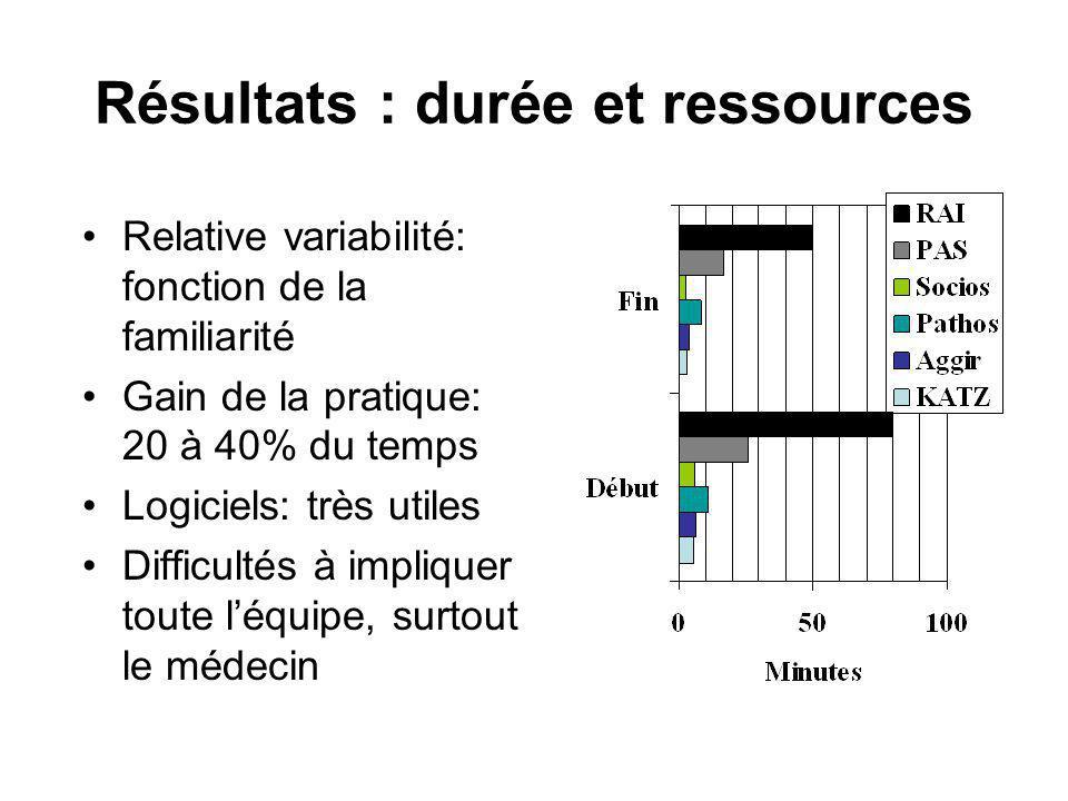Résultats : durée et ressources Relative variabilité: fonction de la familiarité Gain de la pratique: 20 à 40% du temps Logiciels: très utiles Difficu