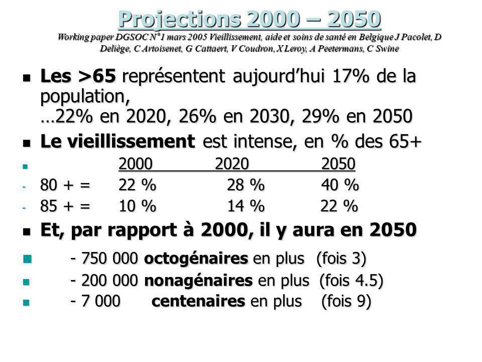 Projections 2000 – 2050 Working paper DGSOC N°1 mars 2005 Vieillissement, aide et soins de santé en Belgique J Pacolet, D Deliège, C Artoisenet, G Cat