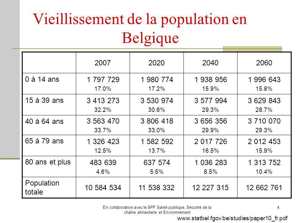 En collaboration avec le SPF Santé publique, Sécurité de la chaîne alimentaire et Environnement 5 www.statbel.fgov.be/studies/paper10_fr.pdf Vieillissement de la population en Belgique