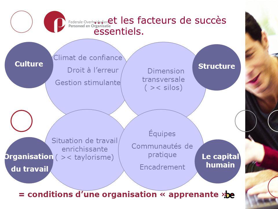 ... et les facteurs de succès essentiels. Climat de confiance Droit à lerreur Gestion stimulante = conditions dune organisation « apprenante » Dimensi