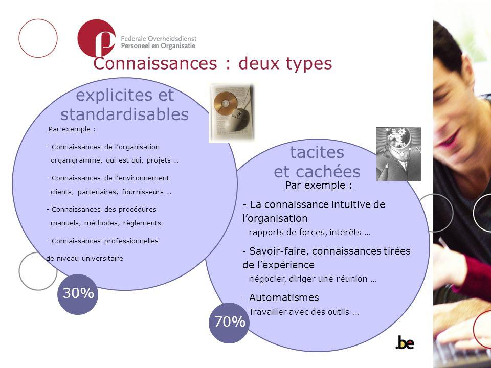 Connaissances : deux types Par exemple : - Connaissances de lorganisation organigramme, qui est qui, projets … - Connaissances de lenvironnement clien