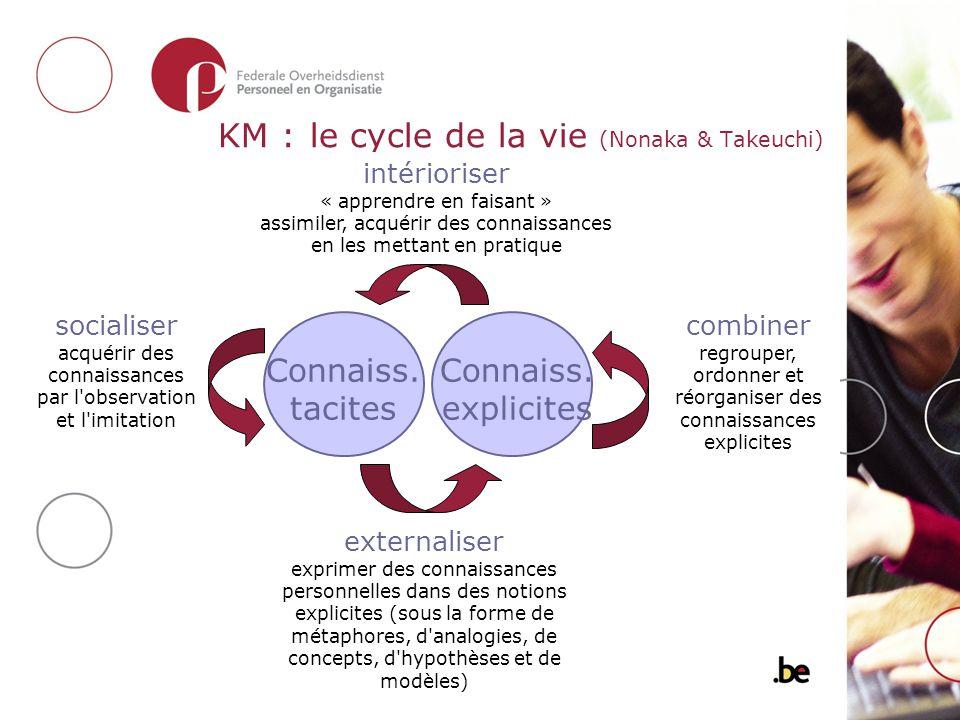 KM : le cycle de la vie (Nonaka & Takeuchi) Connaiss. tacites Connaiss. explicites intérioriser « apprendre en faisant » assimiler, acquérir des conna